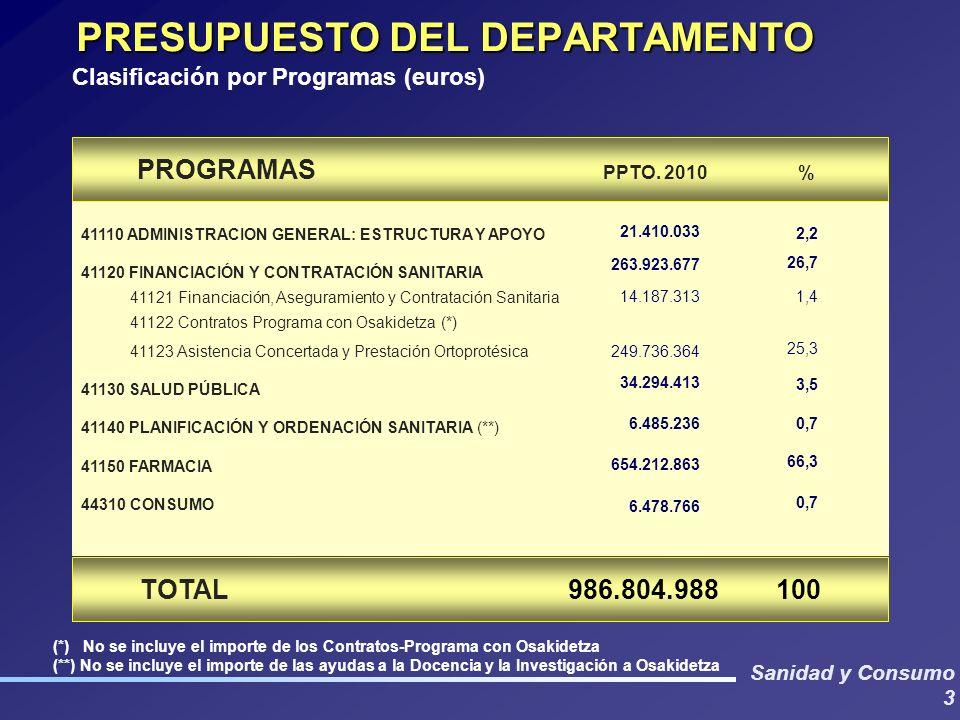 Sanidad y Consumo 3 TOTAL 986.804.988 100 PRESUPUESTO DEL DEPARTAMENTO 41110 ADMINISTRACION GENERAL: ESTRUCTURA Y APOYO 41120 FINANCIACIÓN Y CONTRATAC
