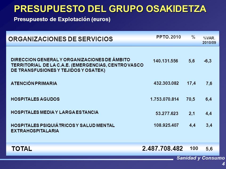 Sanidad y Consumo 4 PRESUPUESTO DEL GRUPO OSAKIDETZA Presupuesto de Explotación (euros) DIRECCION GENERAL Y ORGANIZACIONES DE ÁMBITO TERRITORIAL DE LA