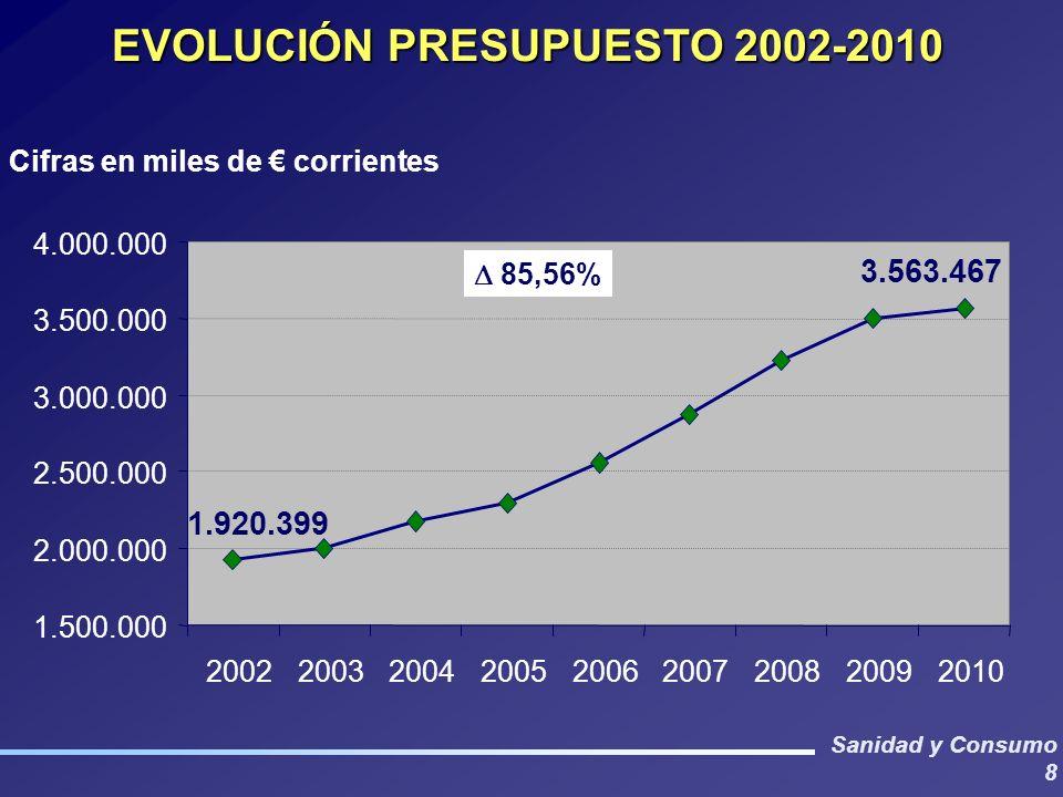 Sanidad y Consumo 8 EVOLUCIÓN PRESUPUESTO 2002-2010 1.500.000 2.000.000 2.500.000 3.000.000 3.500.000 4.000.000 200220032004200520062007200820092010 Cifras en miles de corrientes 3.563.467 1.920.399 85,56%