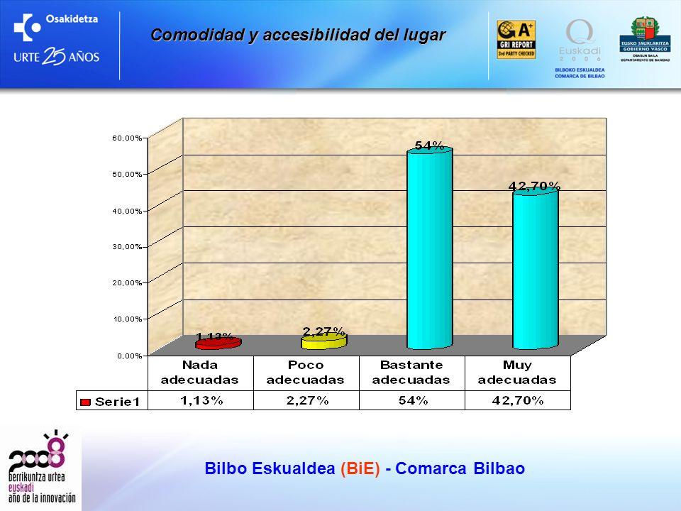 Bilbo Eskualdea (BiE) - Comarca Bilbao Comodidad y accesibilidad del lugar