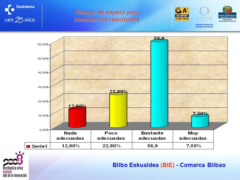 Bilbo Eskualdea (BiE) - Comarca Bilbao Tiempo de espera para conocer los resultados