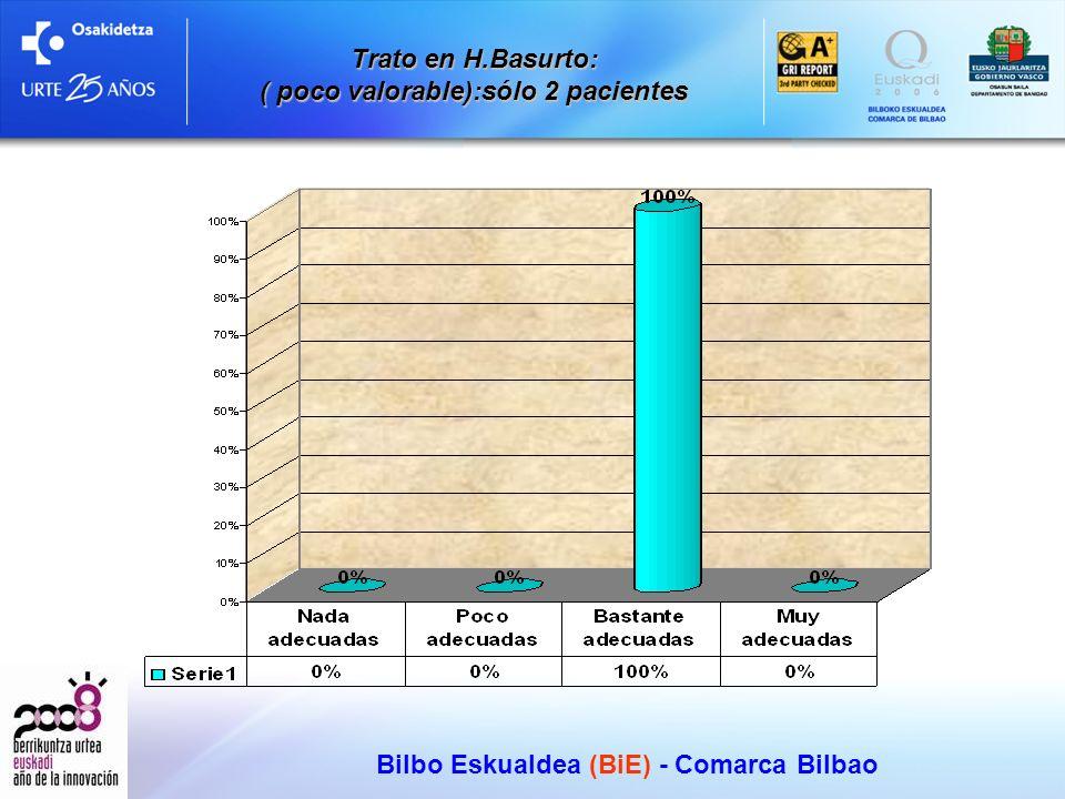 Trato en H.Basurto: ( poco valorable):sólo 2 pacientes