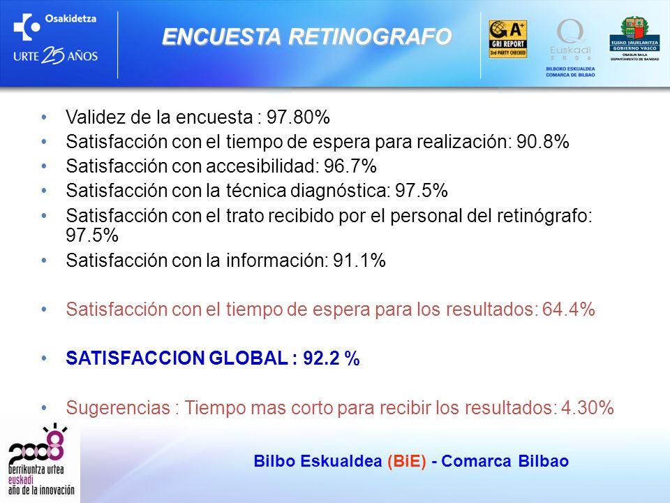 Validez de la encuesta : 97.80% Satisfacción con el tiempo de espera para realización: 90.8% Satisfacción con accesibilidad: 96.7% Satisfacción con la técnica diagnóstica: 97.5% Satisfacción con el trato recibido por el personal del retinógrafo: 97.5% Satisfacción con la información: 91.1% Satisfacción con el tiempo de espera para los resultados: 64.4% SATISFACCION GLOBAL : 92.2 % Sugerencias : Tiempo mas corto para recibir los resultados: 4.30% Bilbo Eskualdea (BiE) - Comarca Bilbao ENCUESTA RETINOGRAFO