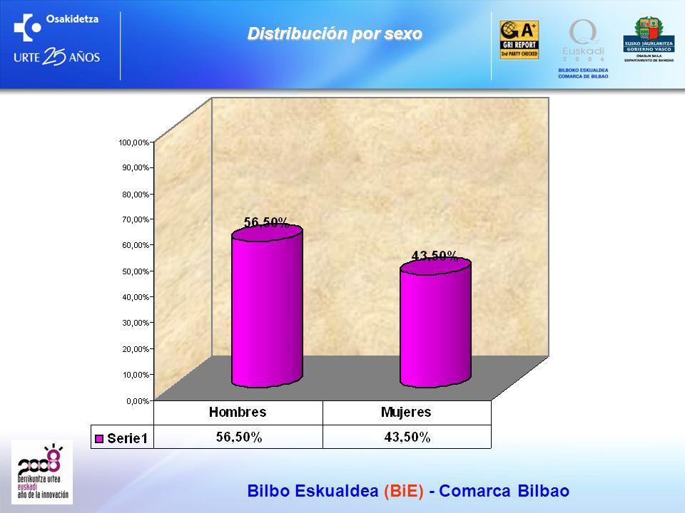 Bilbo Eskualdea (BiE) - Comarca Bilbao Distribución por edad