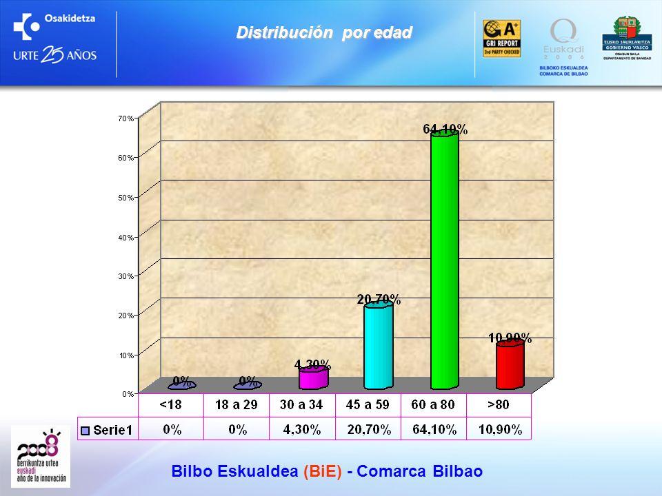 Bilbo Eskualdea (BiE) - Comarca Bilbao Validez de las respuestas