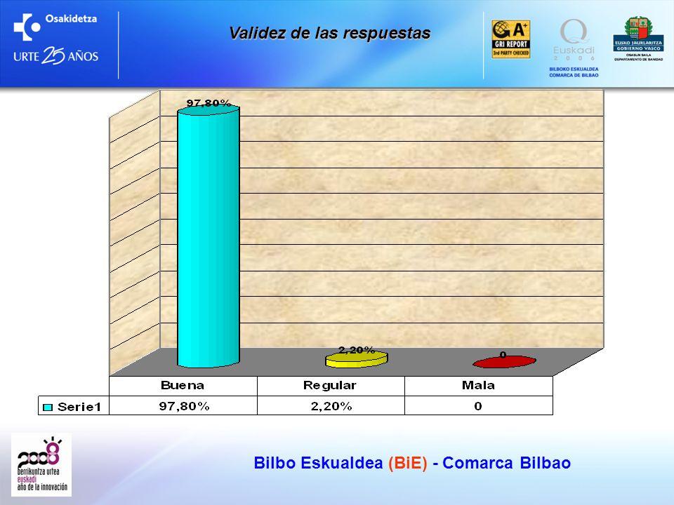 Nivel de estudios Bilbo Eskualdea (BiE) - Comarca Bilbao
