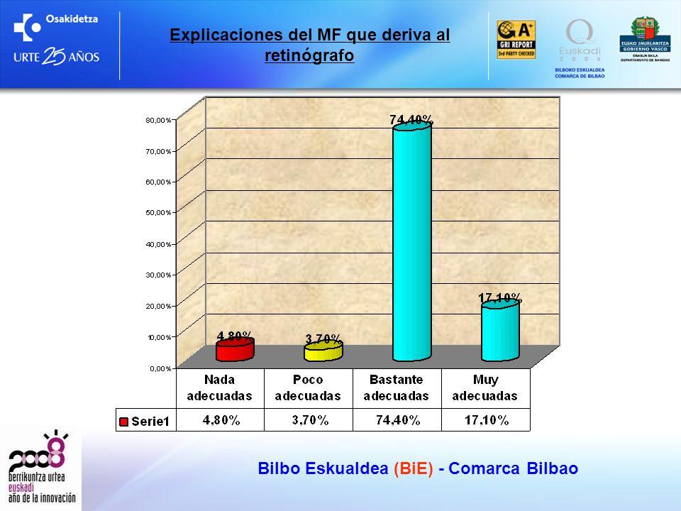 Bilbo Eskualdea (BiE) - Comarca Bilbao realizar Tiempo de espera para realizar retinografia