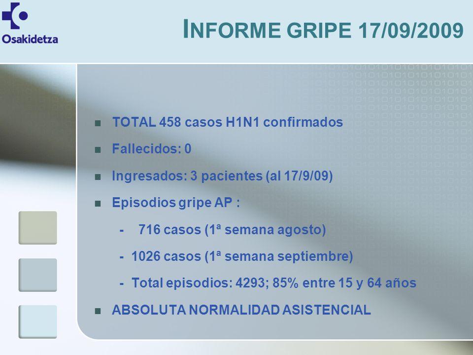 TOTAL 458 casos H1N1 confirmados Fallecidos: 0 Ingresados: 3 pacientes (al 17/9/09) Episodios gripe AP : - 716 casos (1ª semana agosto) - 1026 casos (1ª semana septiembre) - Total episodios: 4293; 85% entre 15 y 64 años ABSOLUTA NORMALIDAD ASISTENCIAL I NFORME GRIPE 17/09/2009
