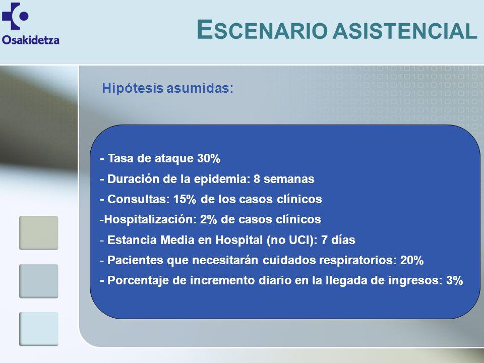 E SCENARIO ASISTENCIAL - Tasa de ataque 30% - Duración de la epidemia: 8 semanas - Consultas: 15% de los casos clínicos -Hospitalización: 2% de casos clínicos - Estancia Media en Hospital (no UCI): 7 días - Pacientes que necesitarán cuidados respiratorios: 20% - Porcentaje de incremento diario en la llegada de ingresos: 3% Hipótesis asumidas: