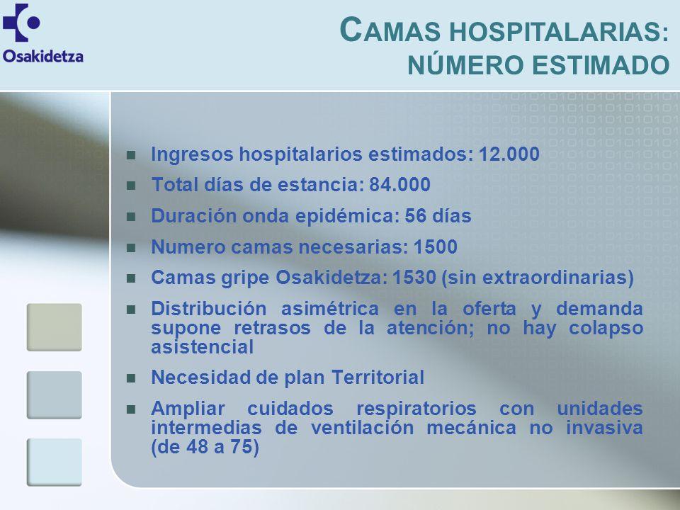 Ingresos hospitalarios estimados: 12.000 Total días de estancia: 84.000 Duración onda epidémica: 56 días Numero camas necesarias: 1500 Camas gripe Osakidetza: 1530 (sin extraordinarias) Distribución asimétrica en la oferta y demanda supone retrasos de la atención; no hay colapso asistencial Necesidad de plan Territorial Ampliar cuidados respiratorios con unidades intermedias de ventilación mecánica no invasiva (de 48 a 75) C AMAS HOSPITALARIAS: NÚMERO ESTIMADO
