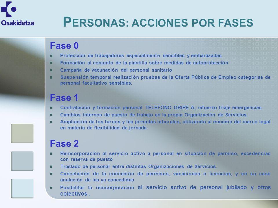 Fase 0 Protección de trabajadores especialmente sensibles y embarazadas.