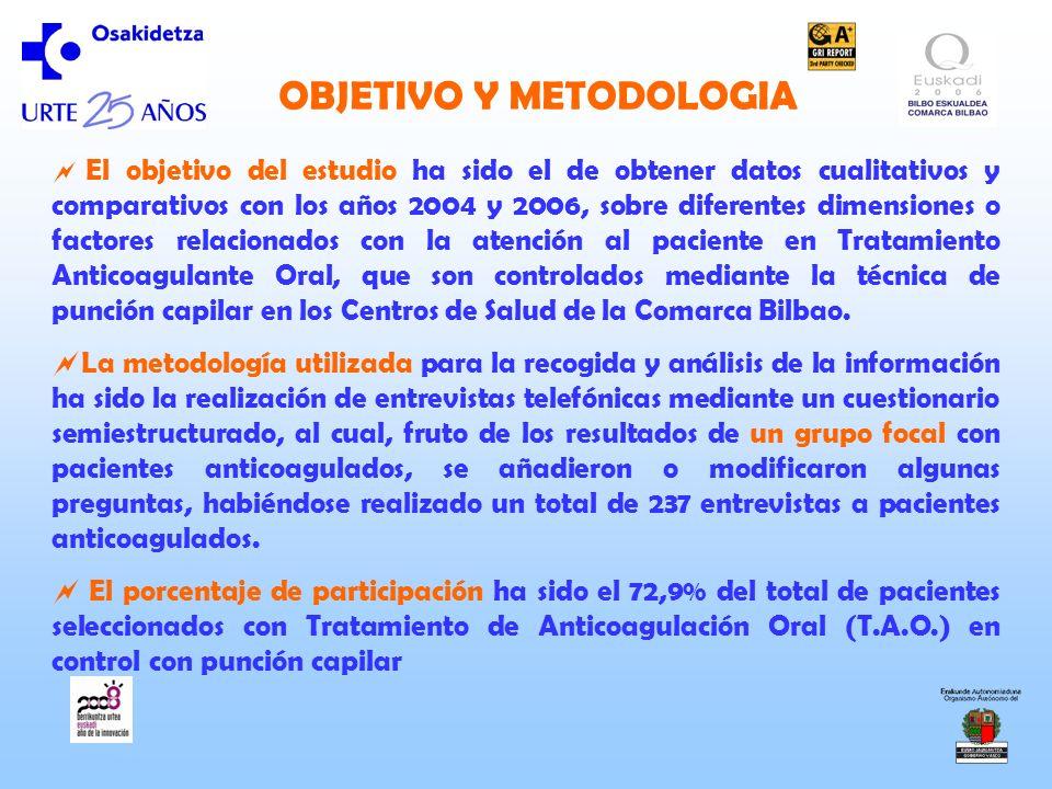 OBJETIVO Y METODOLOGIA El objetivo del estudio ha sido el de obtener datos cualitativos y comparativos con los años 2004 y 2006, sobre diferentes dime