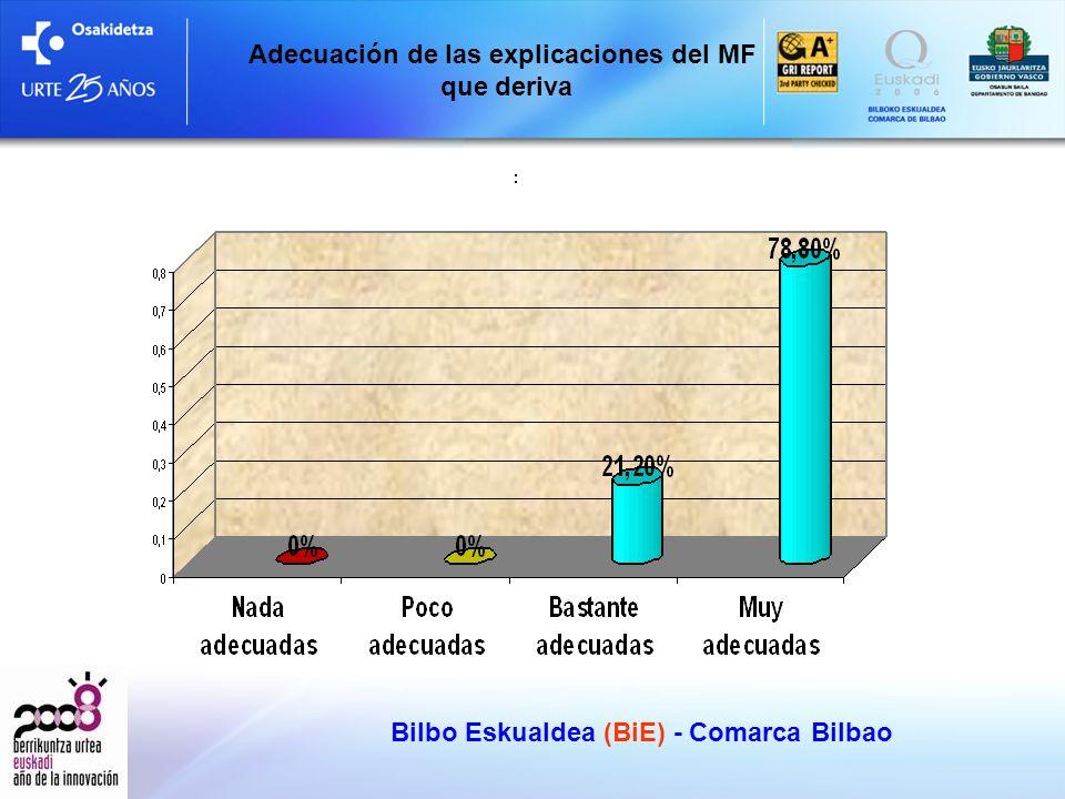 Bilbo Eskualdea (BiE) - Comarca Bilbao Adecuación de las explicaciones del MF que deriva