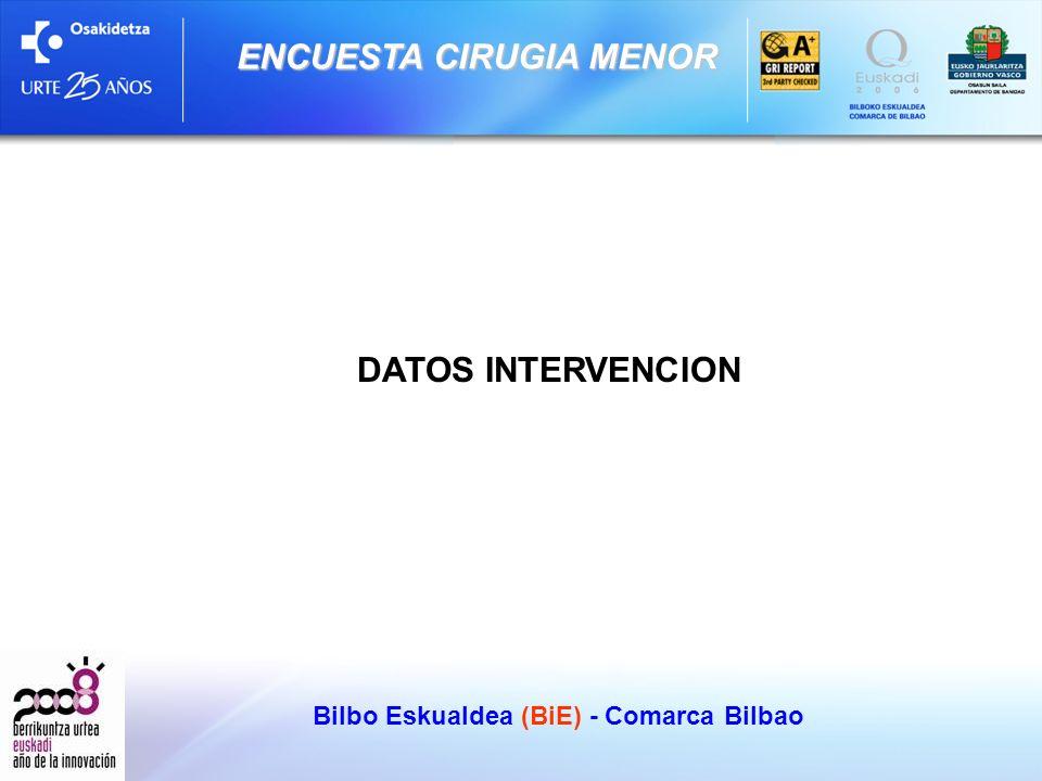 Bilbo Eskualdea (BiE) - Comarca Bilbao ENCUESTA CIRUGIA MENOR DATOS INTERVENCION
