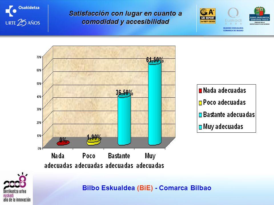 Bilbo Eskualdea (BiE) - Comarca Bilbao Satisfacción con lugar en cuanto a comodidad y accesibilidad