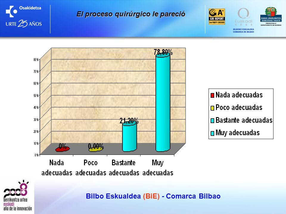 Bilbo Eskualdea (BiE) - Comarca Bilbao El proceso quirúrgico le pareció