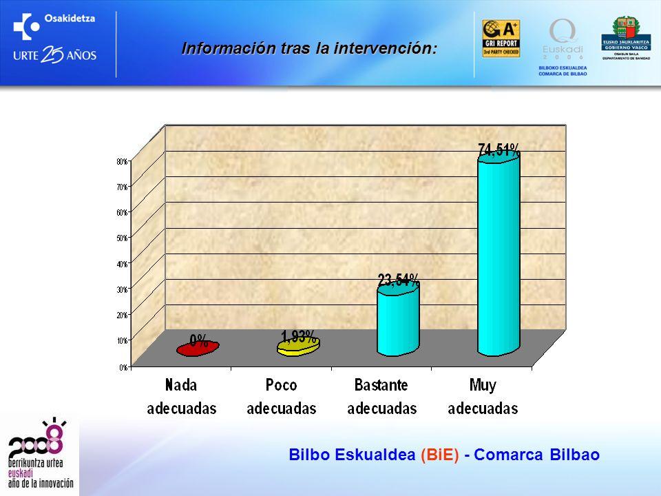 Bilbo Eskualdea (BiE) - Comarca Bilbao Información tras la intervención: