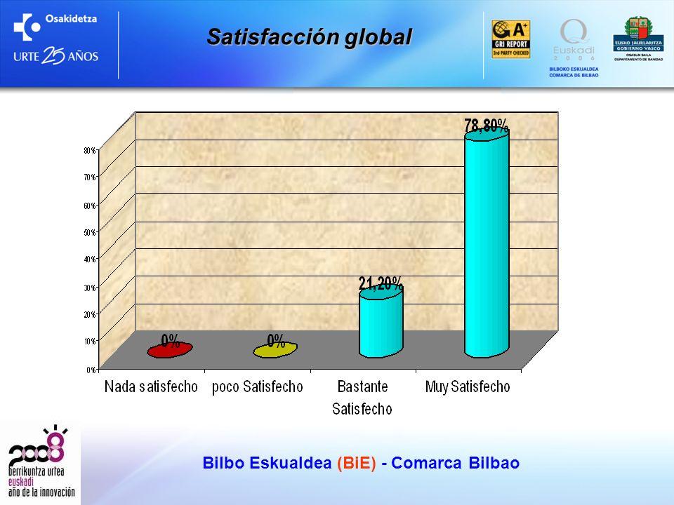 Bilbo Eskualdea (BiE) - Comarca Bilbao Satisfacción global