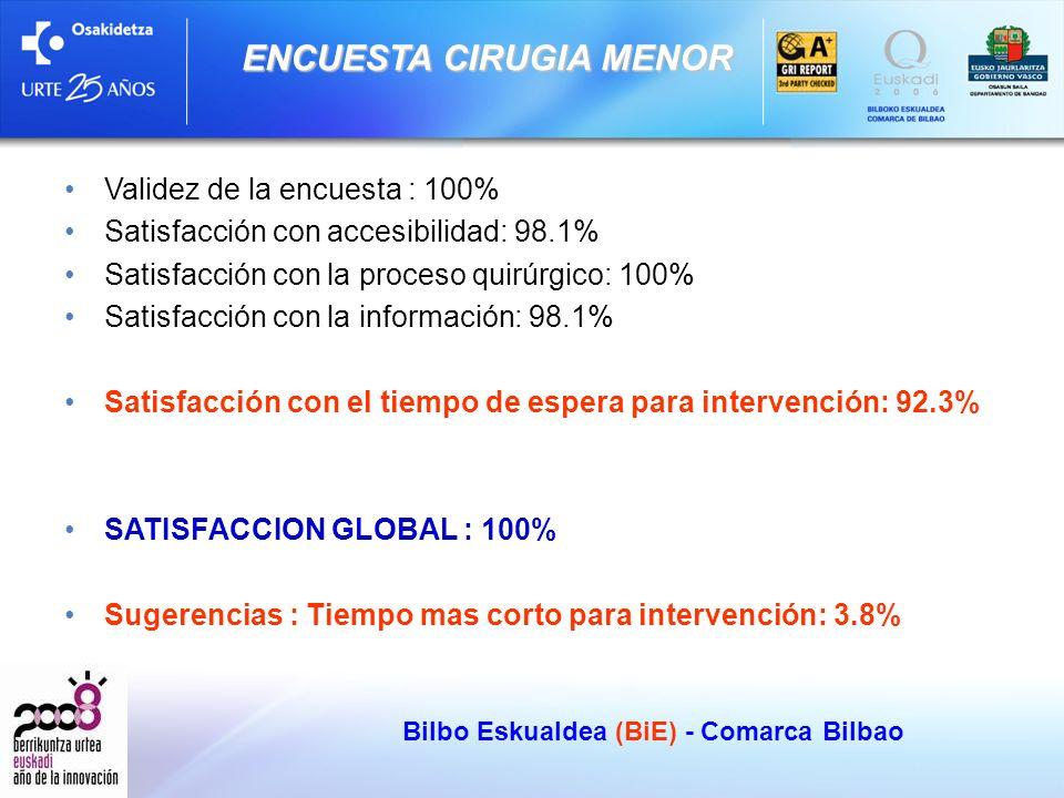 Validez de la encuesta : 100% Satisfacción con accesibilidad: 98.1% Satisfacción con la proceso quirúrgico: 100% Satisfacción con la información: 98.1