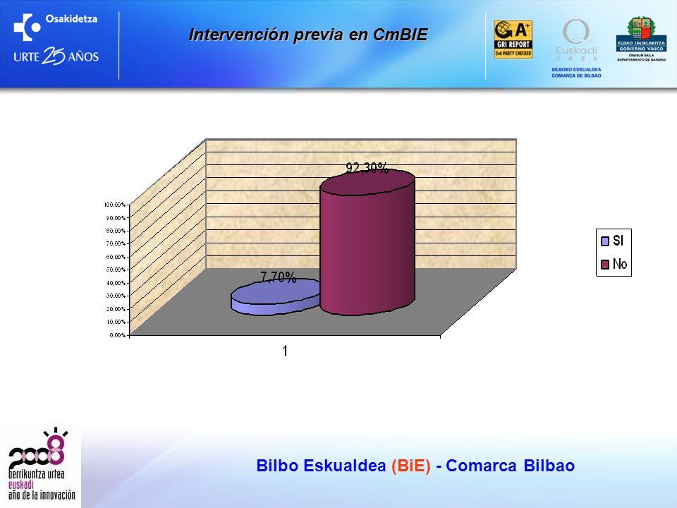 Bilbo Eskualdea (BiE) - Comarca Bilbao Intervención previa en CmBIE