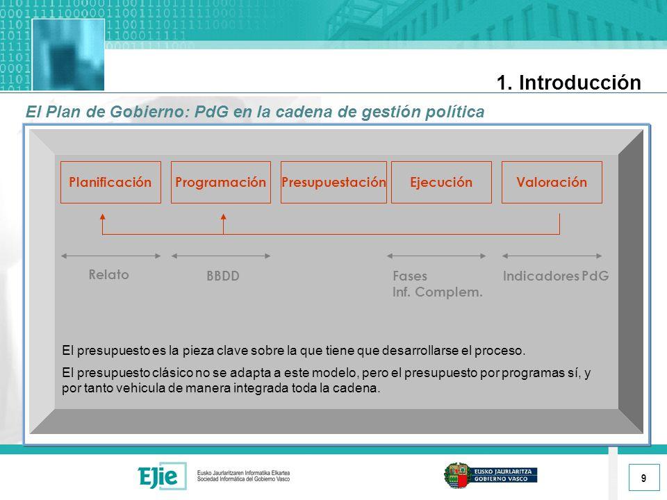 9 1. Introducción El Plan de Gobierno: PdG en la cadena de gestión política PlanificaciónValoraciónPresupuestaciónEjecución Relato BBDD Fases Inf. Com