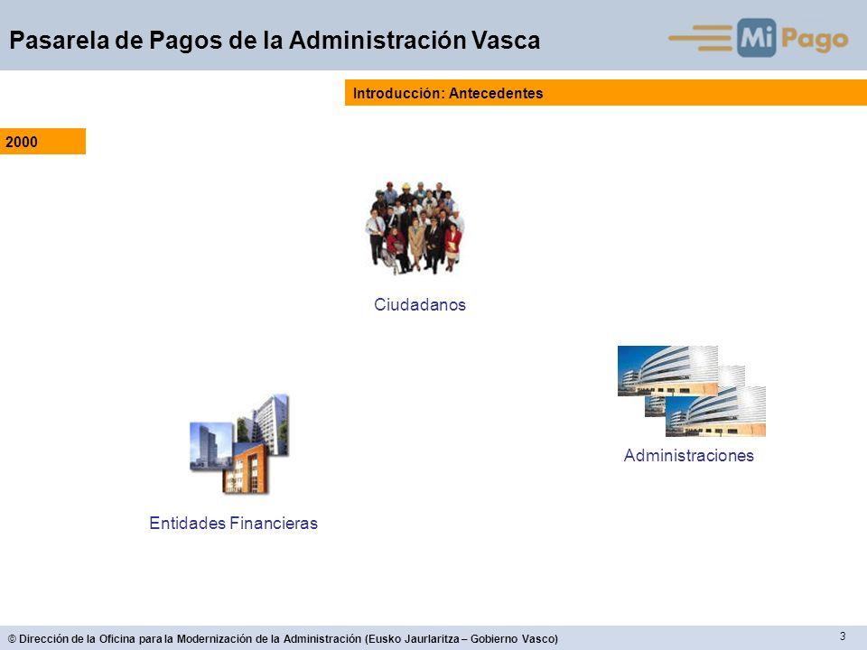 3 © Dirección de la Oficina para la Modernización de la Administración (Eusko Jaurlaritza – Gobierno Vasco) Pasarela de Pagos de la Administración Vas