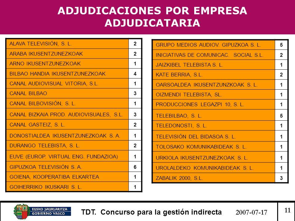 11 TDT. Concurso para la gestión indirecta 2007-07-17 ADJUDICACIONES POR EMPRESA ADJUDICATARIA ALAVA TELEVISIÓN, S. L.2 ARABA IKUSENTZUNEZKOAK2 ARNO I