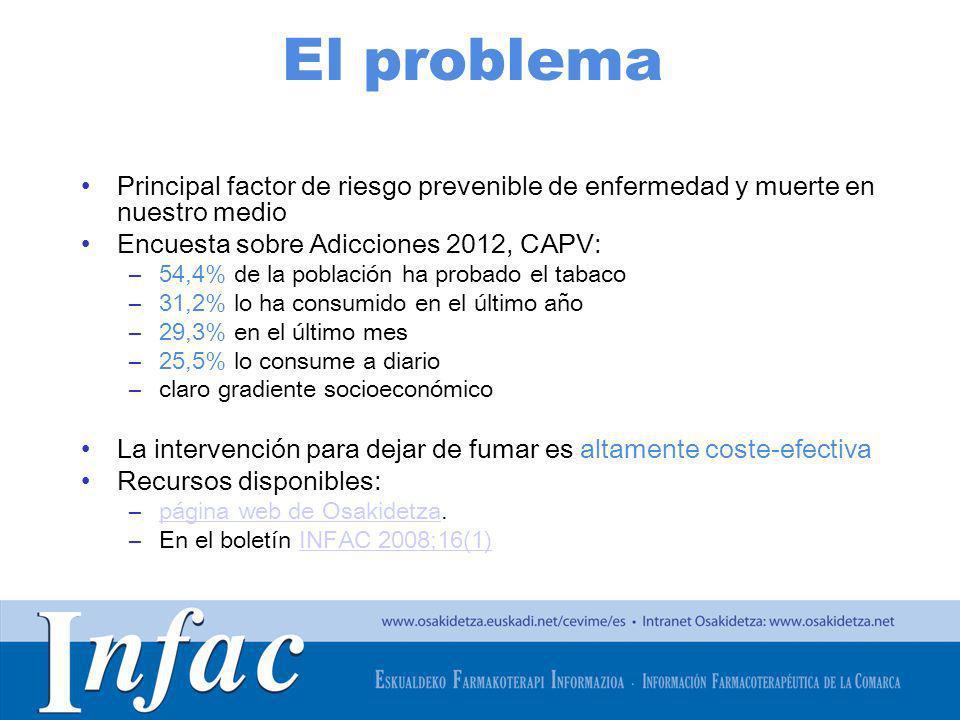 http://www.osakidetza.euskadi.net El problema Principal factor de riesgo prevenible de enfermedad y muerte en nuestro medio Encuesta sobre Adicciones