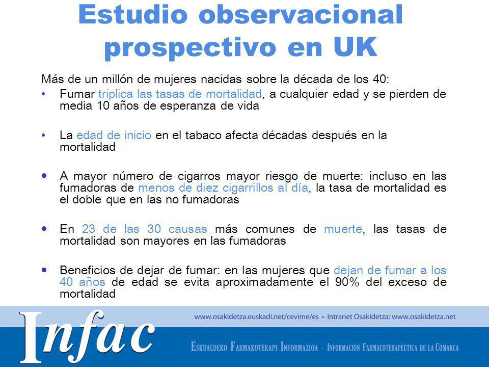 http://www.osakidetza.euskadi.net Estudio observacional prospectivo en UK Más de un millón de mujeres nacidas sobre la década de los 40: Fumar triplic