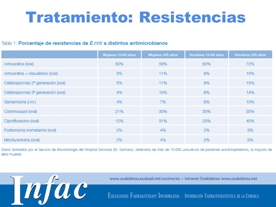 http://www.osakidetza.euskadi.net Tratamiento: Resistencias CUADRO RESISTENCIAS E COLI
