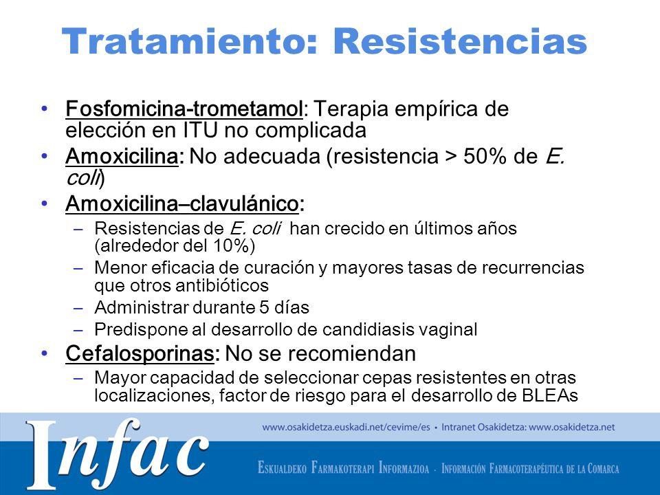 http://www.osakidetza.euskadi.net Tratamiento: Resistencias Fosfomicina-trometamol: Terapia empírica de elección en ITU no complicada Amoxicilina: No
