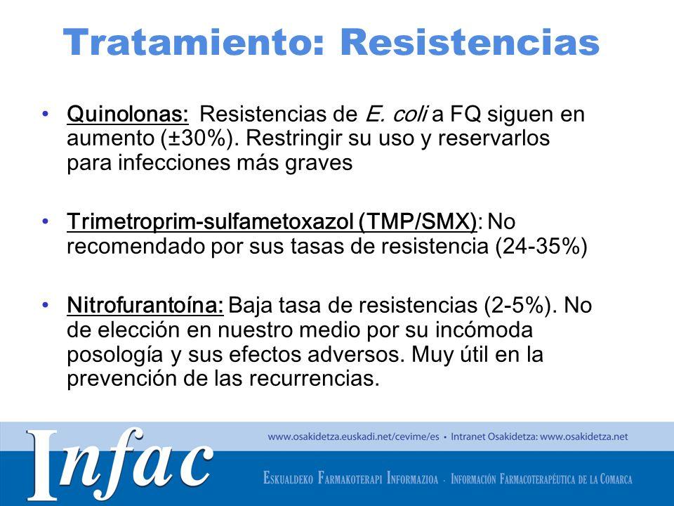 http://www.osakidetza.euskadi.net Tratamiento: Resistencias Quinolonas: Resistencias de E. coli a FQ siguen en aumento (±30%). Restringir su uso y res