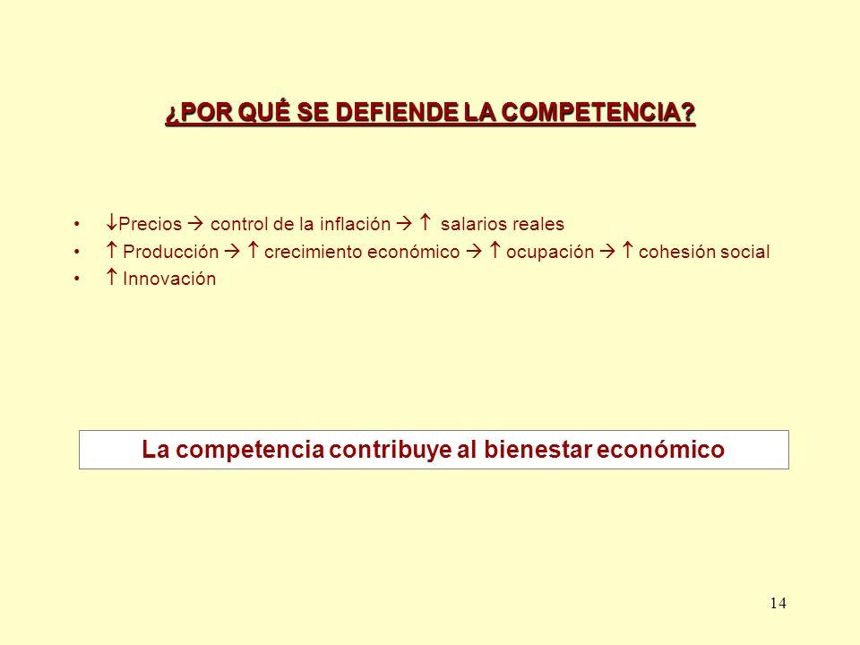 14 ¿POR QUÉ SE DEFIENDE LA COMPETENCIA? Precios control de la inflación salarios reales Producción crecimiento económico ocupación cohesión social Inn