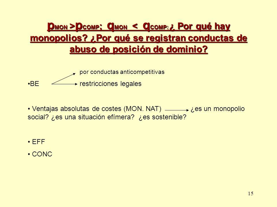 15 p MON > p COMP ; q MON p COMP ; q MON < q COMP: ¿ Por qué hay monopolios? ¿Por qué se registran conductas de abuso de posición de dominio? por cond
