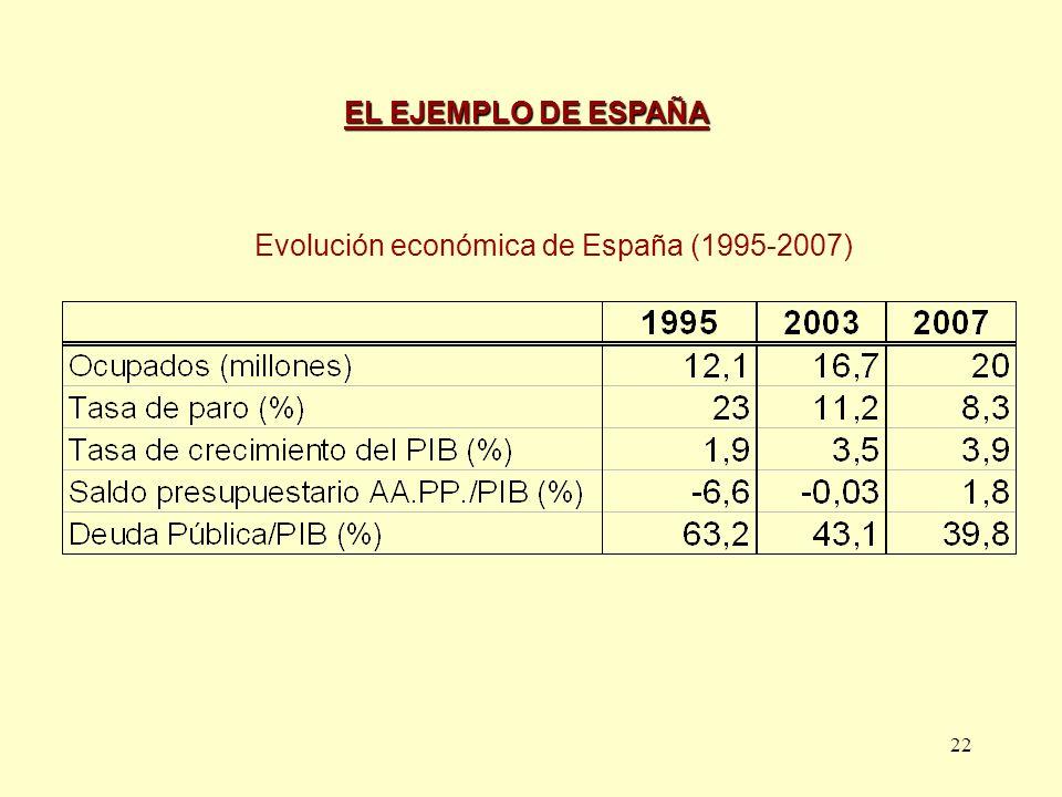 22 Evolución económica de España (1995-2007) EL EJEMPLO DE ESPAÑA