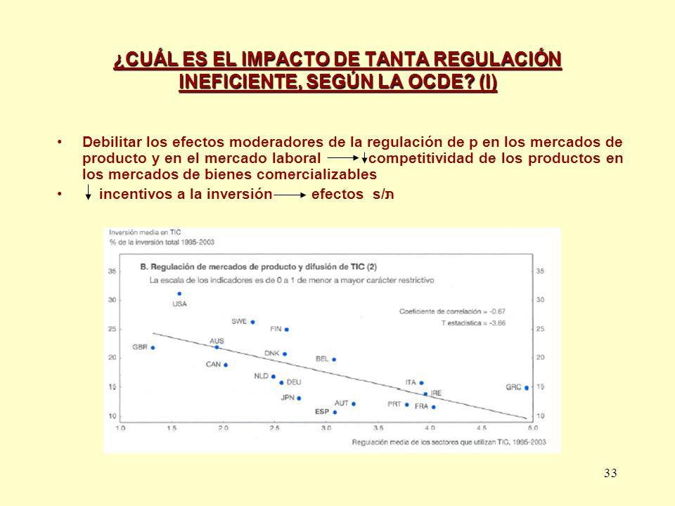 33 ¿CUÁL ES EL IMPACTO DE TANTA REGULACIÓN INEFICIENTE, SEGÚN LA OCDE? (I) Debilitar los efectos moderadores de la regulación de p en los mercados de