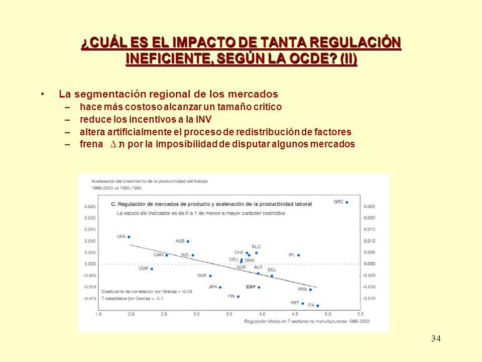 34 ¿CUÁL ES EL IMPACTO DE TANTA REGULACIÓN INEFICIENTE, SEGÚN LA OCDE? (II) La segmentación regional de los mercados –hace más costoso alcanzar un tam