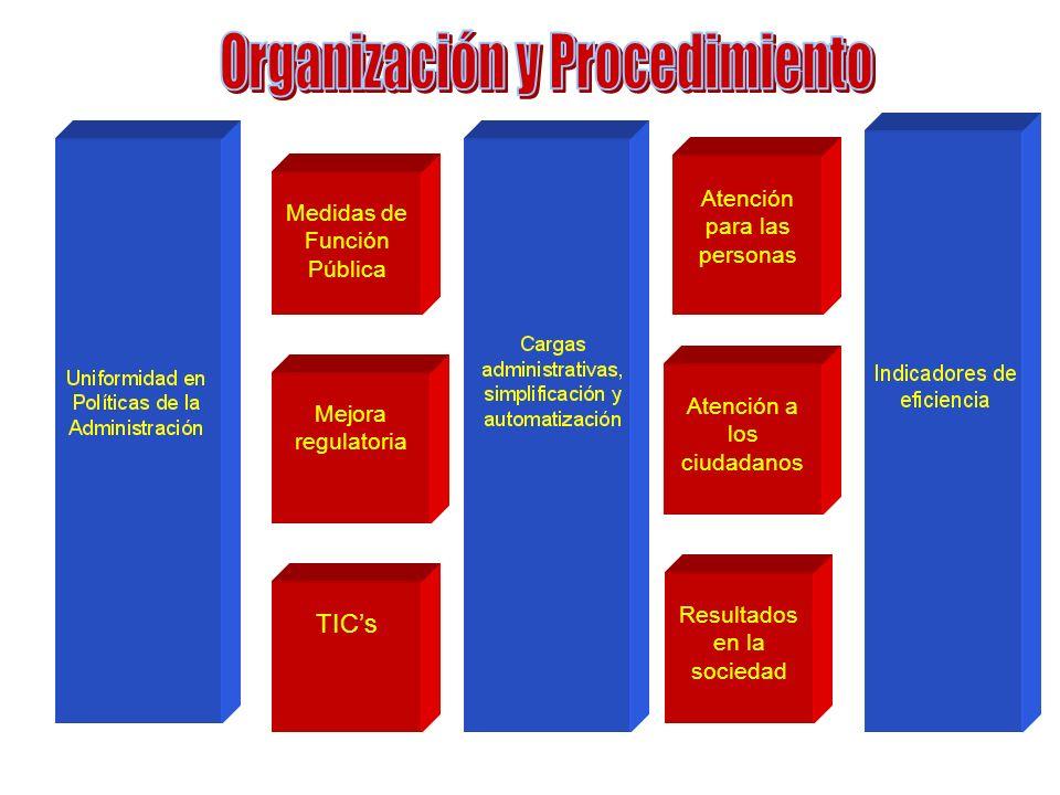 Mejora regulatoria TICs Medidas de Función Pública Atención para las personas Atención a los ciudadanos Resultados en la sociedad