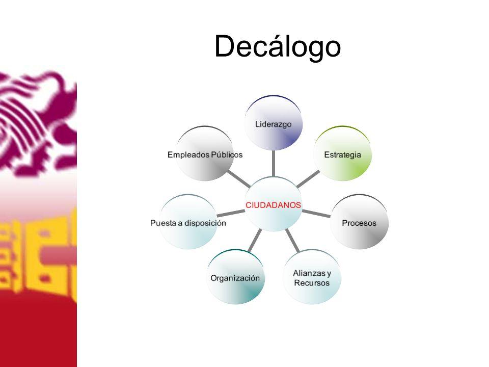 Decálogo CIUDADANOS LiderazgoEstrategiaProcesos Alianzas y Recursos Organización Puesta a disposición Empleados Públicos
