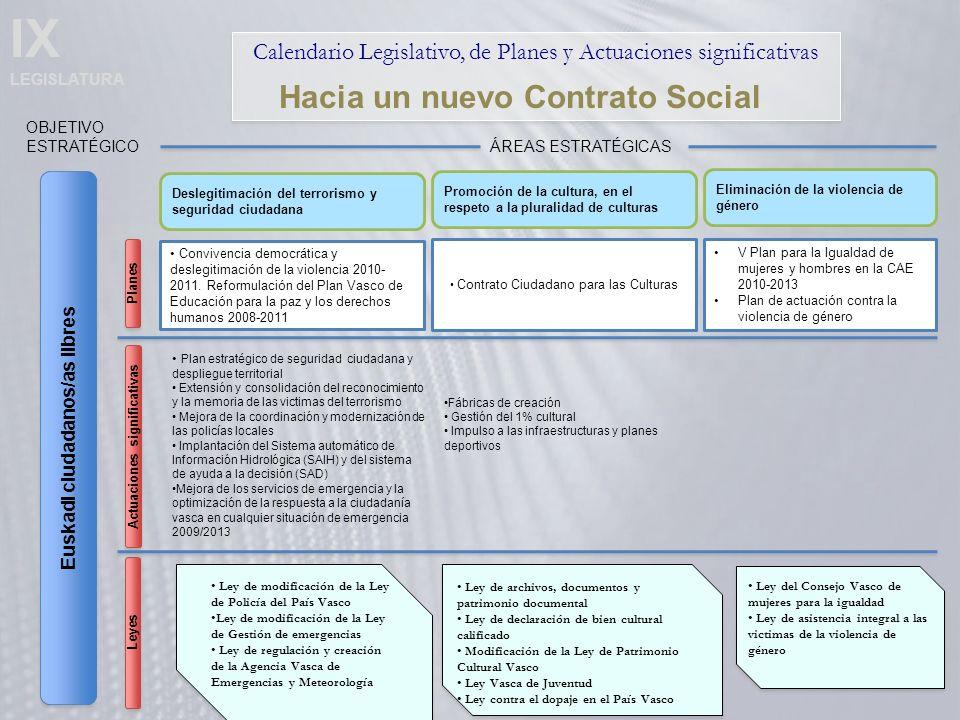 IX LEGISLATURA Calendario Legislativo, de Planes y Actuaciones significativas Euskadi ciudadanos/as libres OBJETIVO ESTRATÉGICO Hacia un nuevo Contrato Social Deslegitimación del terrorismo y seguridad ciudadana ÁREAS ESTRATÉGICAS Promoción de la cultura, en el respeto a la pluralidad de culturas Eliminación de la violencia de género Convivencia democrática y deslegitimación de la violencia 2010- 2011.