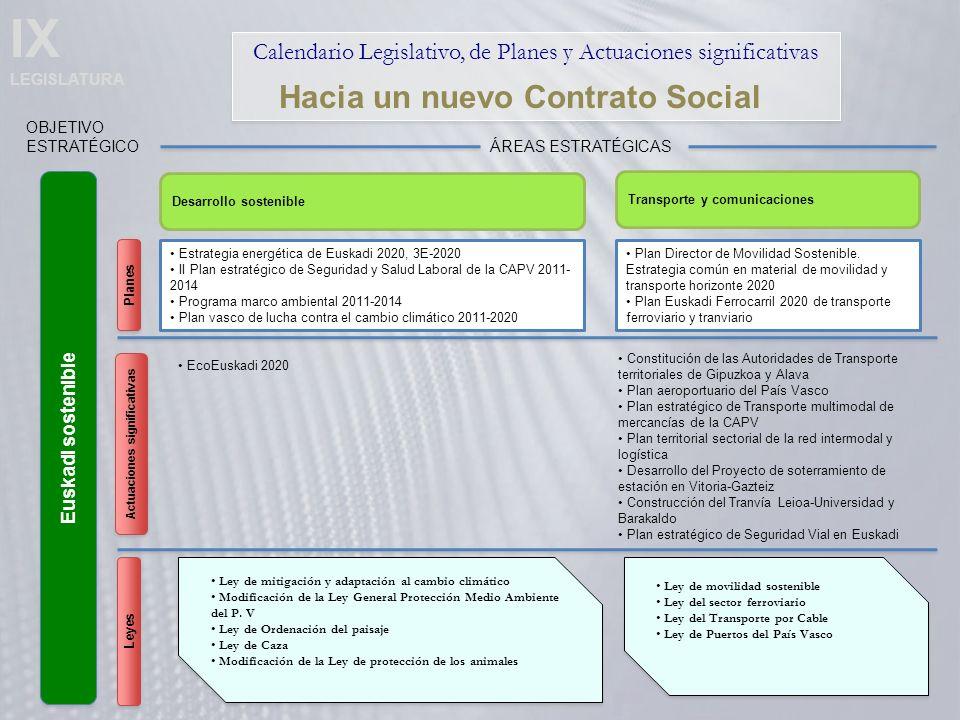 IX LEGISLATURA Calendario Legislativo, de Planes y Actuaciones significativas Euskadi sostenible OBJETIVO ESTRATÉGICO Hacia un nuevo Contrato Social Desarrollo sostenible ÁREAS ESTRATÉGICAS Transporte y comunicaciones EcoEuskadi 2020 Actuaciones significativas Planes Leyes Ley de mitigación y adaptación al cambio climático Modificación de la Ley General Protección Medio Ambiente del P.