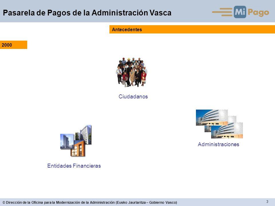 24 © Dirección de la Oficina para la Modernización de la Administración (Eusko Jaurlaritza – Gobierno Vasco) Pasarela de Pagos de la Administración Vasca Funcionalidades de la versión 2 - CIUDADANO DEMO