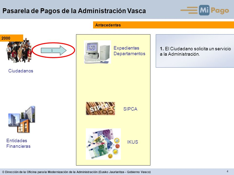 4 © Dirección de la Oficina para la Modernización de la Administración (Eusko Jaurlaritza – Gobierno Vasco) Pasarela de Pagos de la Administración Vas