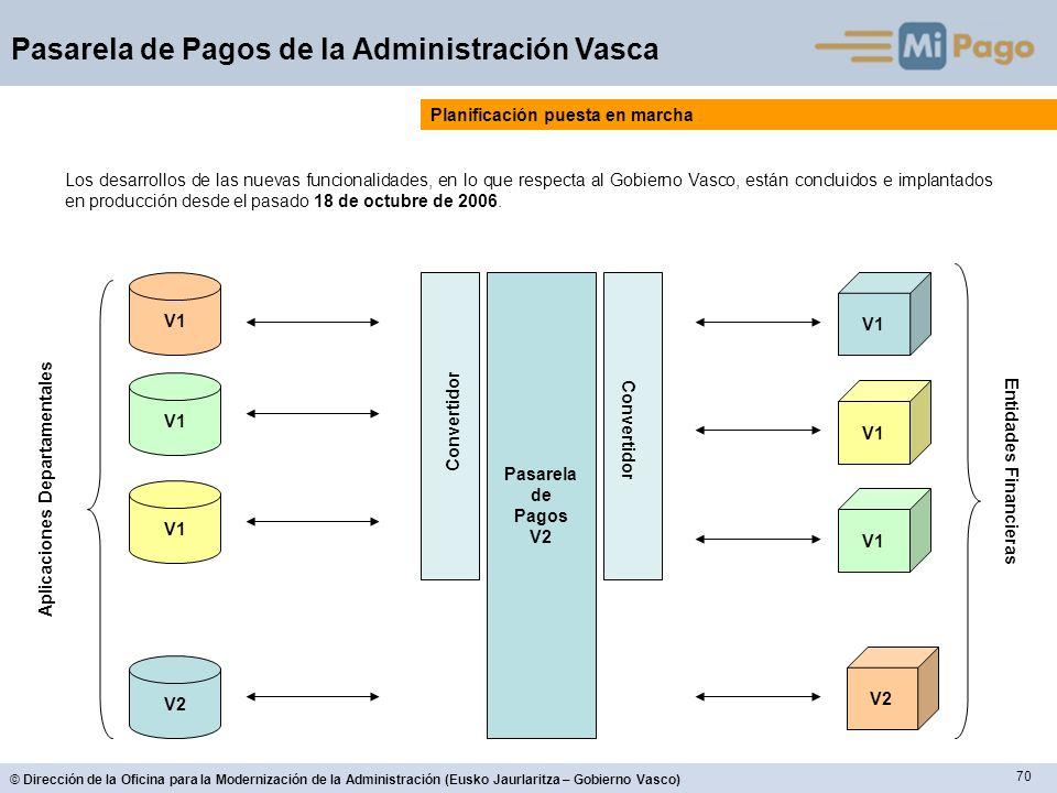 70 © Dirección de la Oficina para la Modernización de la Administración (Eusko Jaurlaritza – Gobierno Vasco) Pasarela de Pagos de la Administración Va
