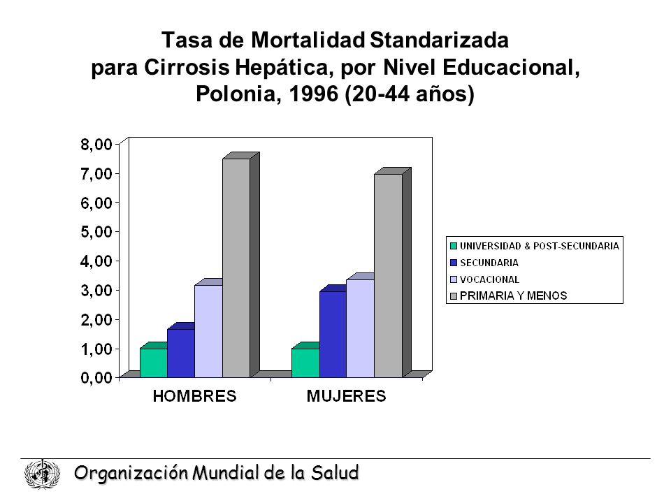 Organización Mundial de la Salud Tasa de Mortalidad Standarizada para Cirrosis Hepática, por Nivel Educacional, Polonia, 1996 (20-44 años)