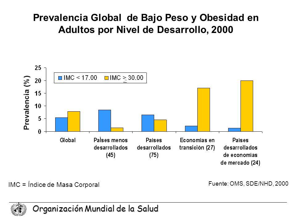 Organización Mundial de la Salud Prevalencia Global de Bajo Peso y Obesidad en Adultos por Nivel de Desarrollo, 2000 Prevalencia (%) IMC = Índice de M