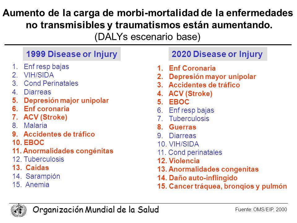 Organización Mundial de la Salud 1999 Disease or Injury2020 Disease or Injury Aumento de la carga de morbi-mortalidad de la enfermedades no transmisib