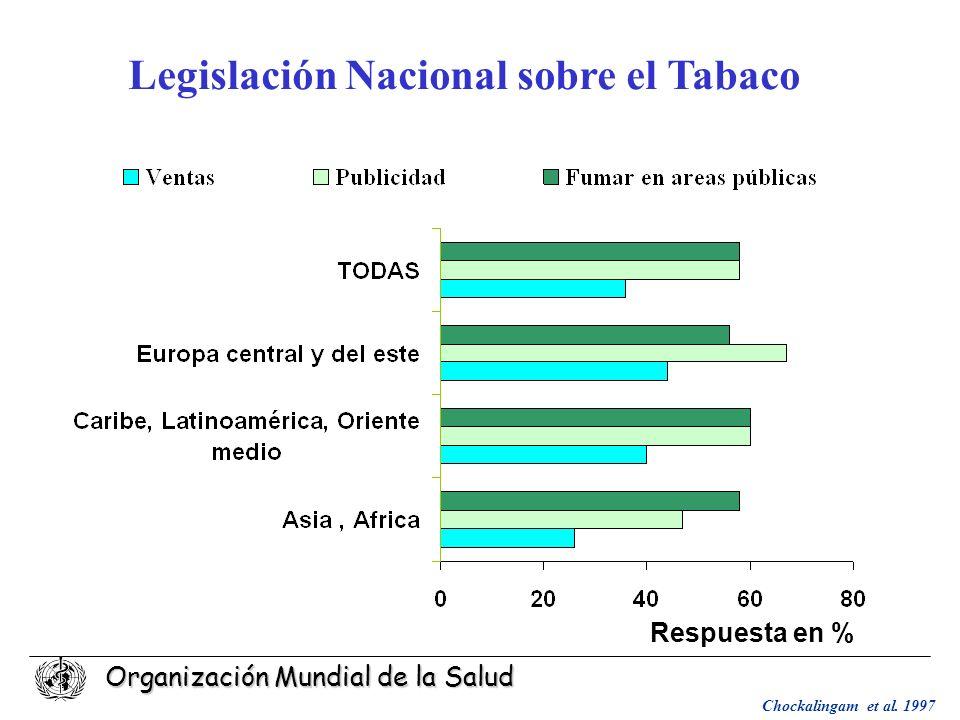 Organización Mundial de la Salud Legislación Nacional sobre el Tabaco Respuesta en % Chockalingam et al. 1997