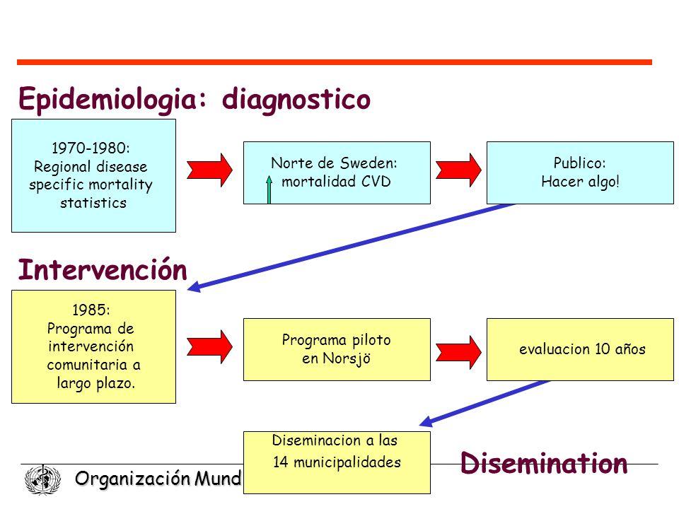 Organización Mundial de la Salud 1970-1980: Regional disease specific mortality statistics 1985: Programa de intervención comunitaria a largo plazo. P