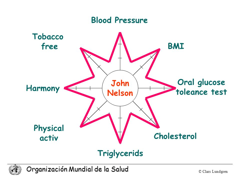 Organización Mundial de la Salud Tobacco free Harmony Physical activ Triglycerids Cholesterol Oral glucose toleance test BMI Blood Pressure o o o o o